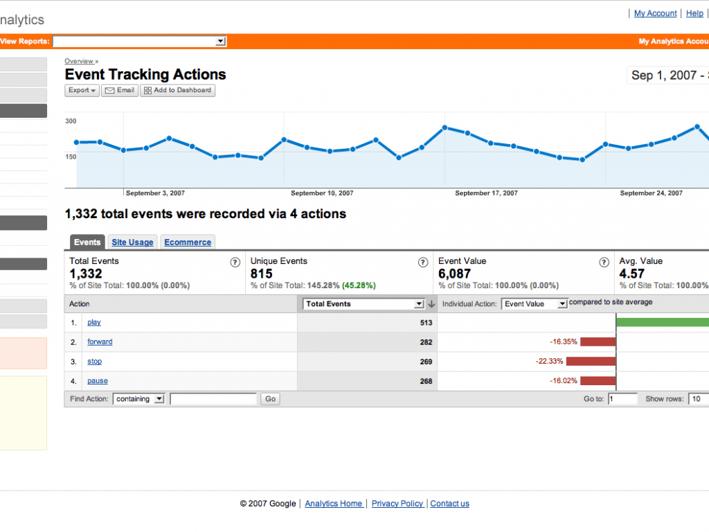 5 Benefits Of Google Analytics In SEO